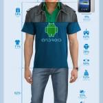 Infografik: Wie sieht der typische Android-User aus?