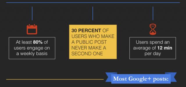 Daten und Fakten zum Nutzerverhalten auf Google+