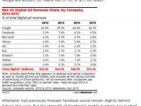 Google bleibt Nummer eins bei Online-Werbung