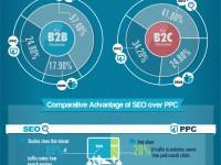 Infografik: SEO effektiver als PPC und Social Media