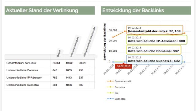 Backlinks und Rankings beobachten und analysieren