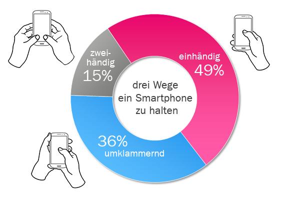 Websites und E-Mails auf Smartphones müssen für die User optimiert sein