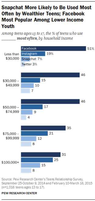 Teenager mit mehr Geld bevorzugen eher Snapchat