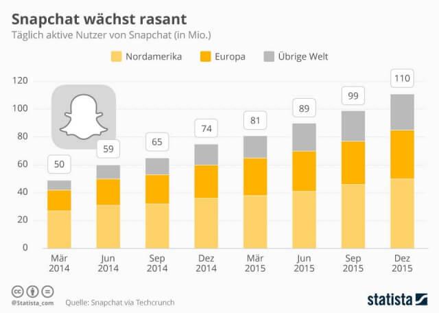 Snapchat wächst mit hoher Geschwindigkeit