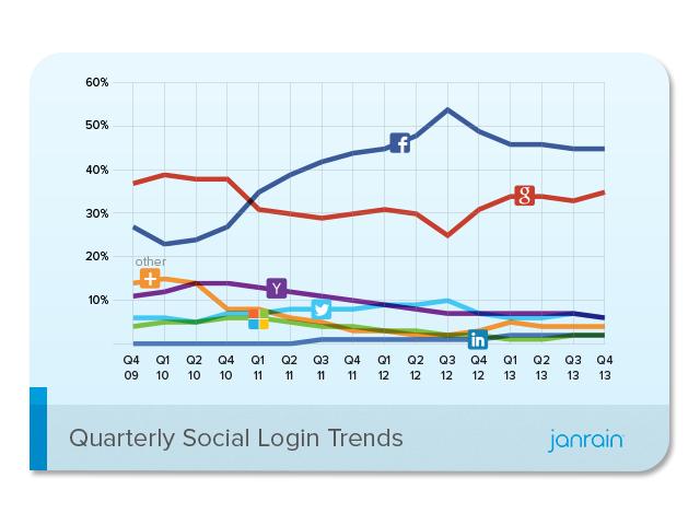 Social Logins: Google+ wird Facebook gefährlich
