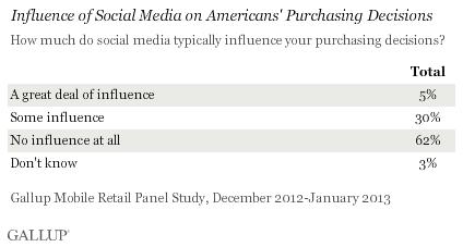 Studie: Social Media beeinflusst Kaufentscheidungen nur gering