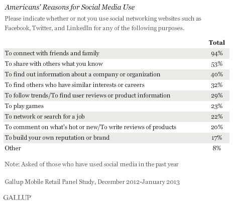 Studie: Social Media beeinflusst Kaufentscheidungen gering