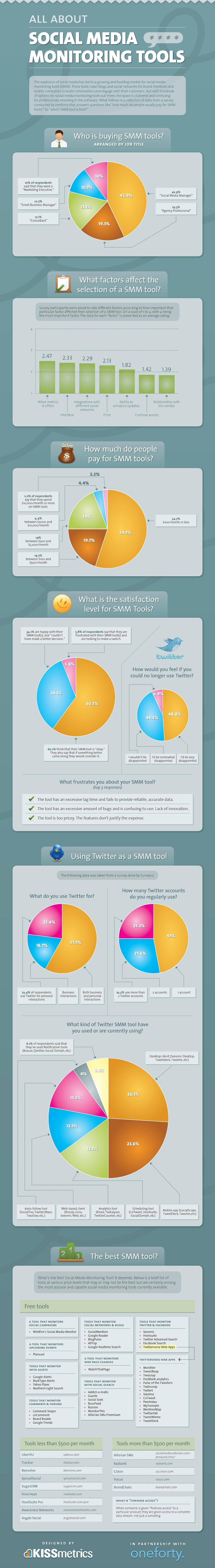 Social Media Monitoring: Was ist wirklich wichtig?