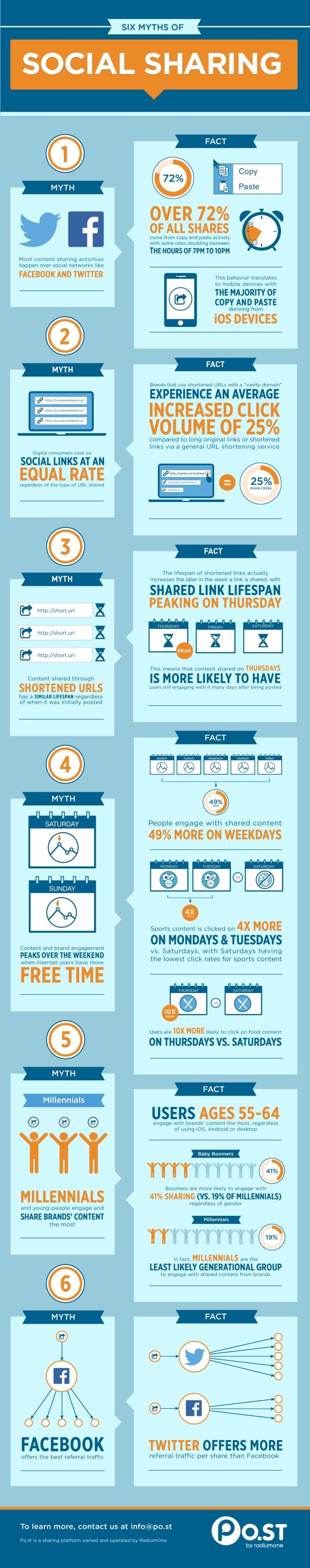 6 entzauberte Social Media Mythen