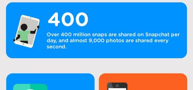 32 nützliche Social Media Statistiken