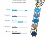 Social-Media-Todeszonen: Wann man auf Facebook und Co. keine Inhalte posten darf