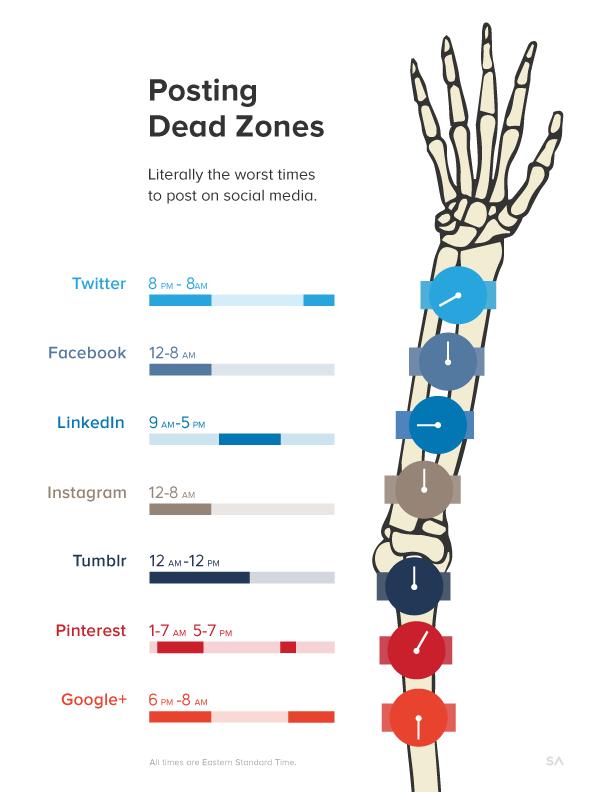Social-Media-Todeszonen: Wann man auf Facebook und Co. keine Inhalte ...