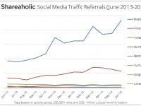 Facebook bleibt Traffic-Maschine Nummer 1