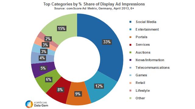 Social Media Werbung boomt