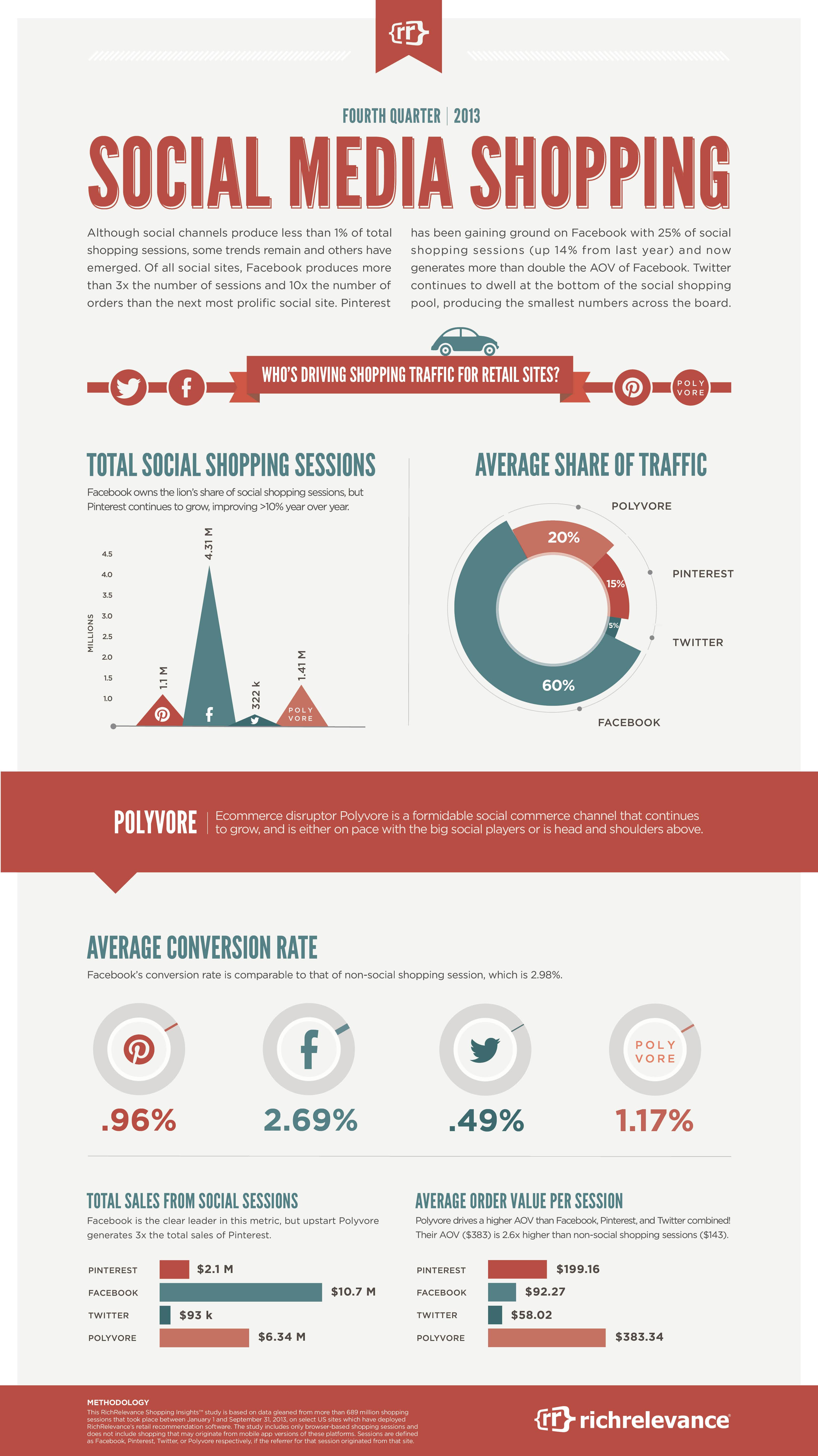 Social Shopping bekommt meisten Traffic durch Facebook