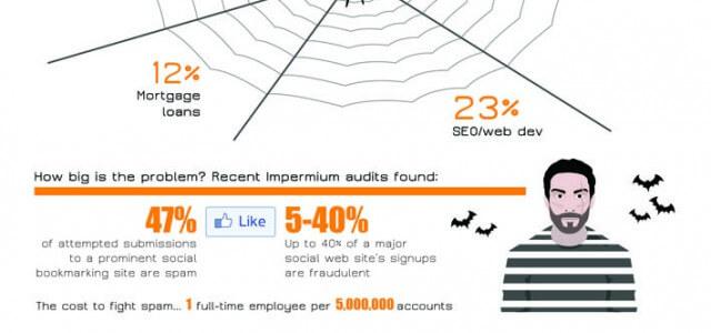 Social Spam wird zur Plage!