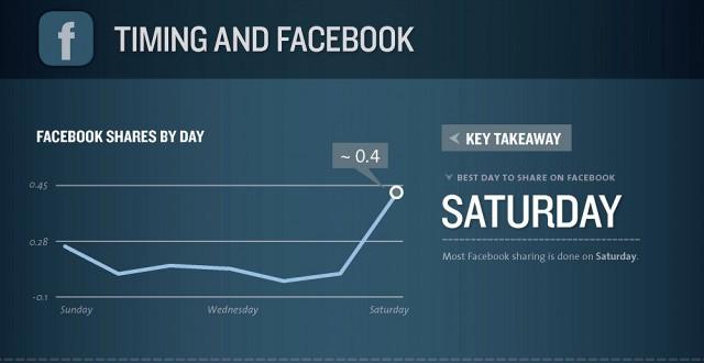 Social Timing