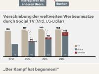 Infografik: Social TV und die Entwicklung des Fernsehens