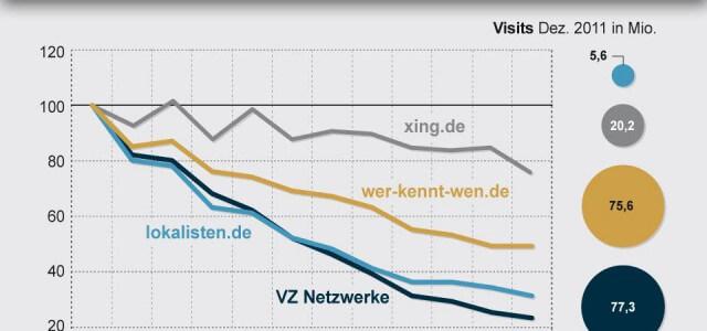 Das Ende der sozialen Netzwerke aus Deutschland