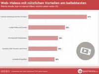 Studie: Die 5 beliebtesten Inhalte bei Web-Videos