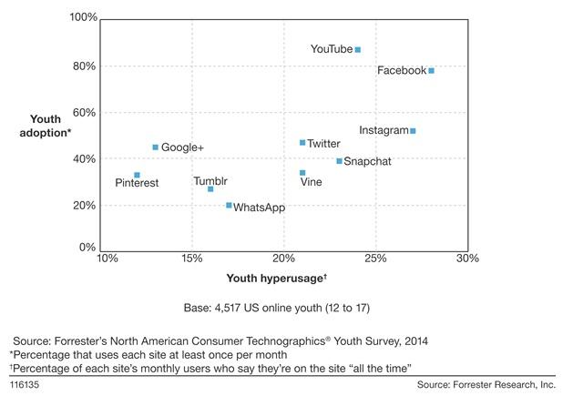 Studie: Facebook bei Teenagern doch noch am beliebtesten