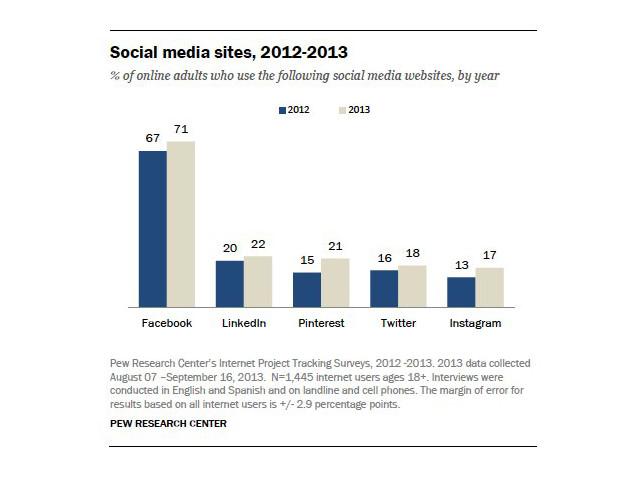 Neue Studie: 40 Prozent der Facebook-User rufen das Netzwerk mehrmals täglich auf