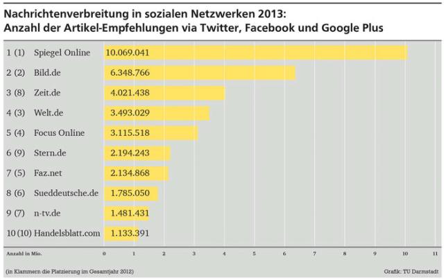 News-Verbreitung in Social Media: Spiegel spitze, Twitter schwächelt