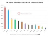 Studie: Traffic-Quellen deutschsprachiger Websites und Blogs