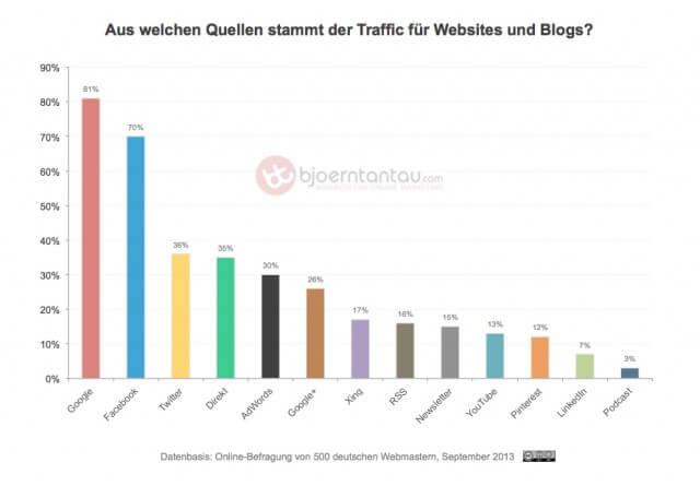 Studie: Traffic-Quellen deutschsprachiger Websites und Blogs