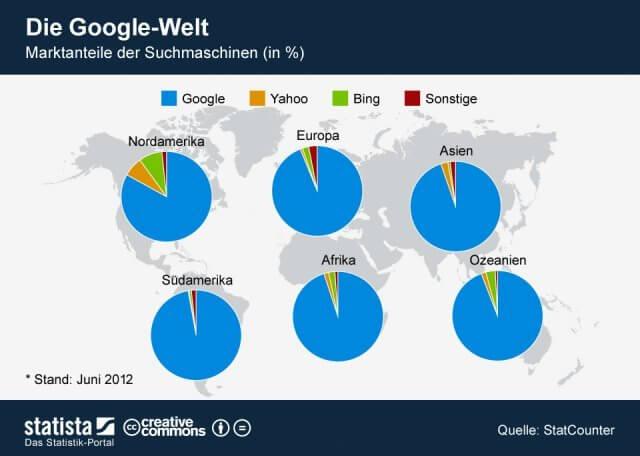 Dank Google kann Google für viel Reichweite sorgen