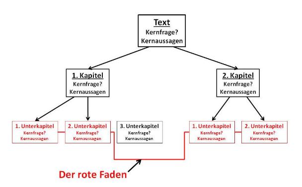 Beispiel für eine einfache Textstruktur