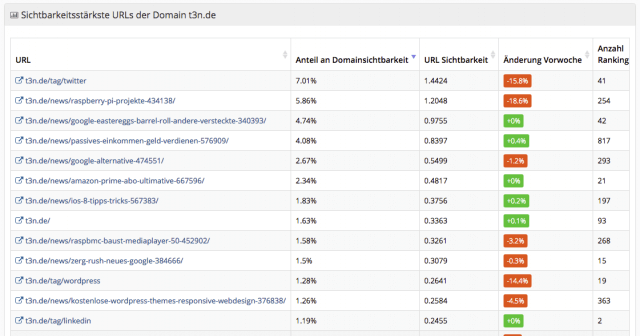 Metrics Tools: Top URLs