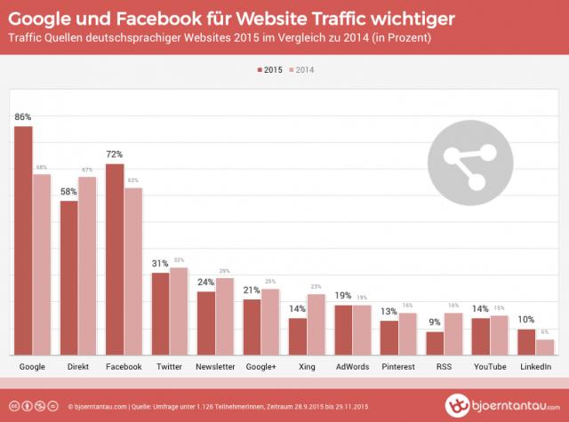 Traffic Umfrage: Google und Facebook für Websites wieder deutlich wichtiger