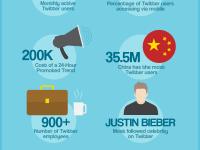 Börsengang: Was man über Twitter wissen muss