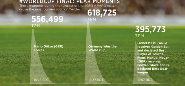 Twitter dank WM mit Rekordzahlen