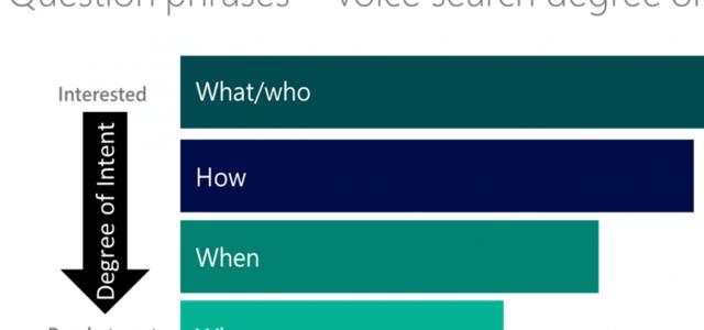 IMP 068: Wie du deine Website für Voice Search fit machst