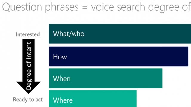 Wie du deine Website für Voice Search fit machst