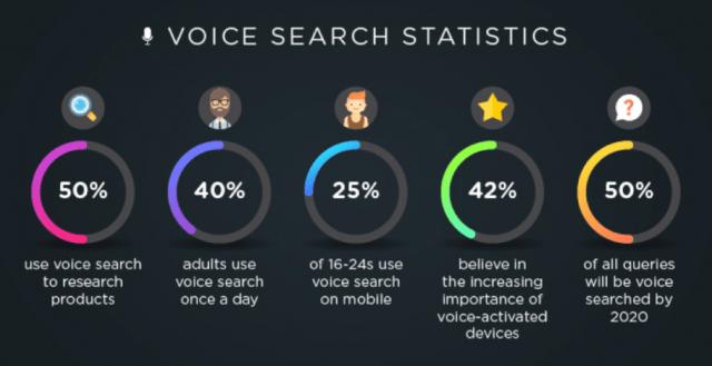 Voice Search hat höchstwahrscheinlich eine goldene Zukunft vor sich
