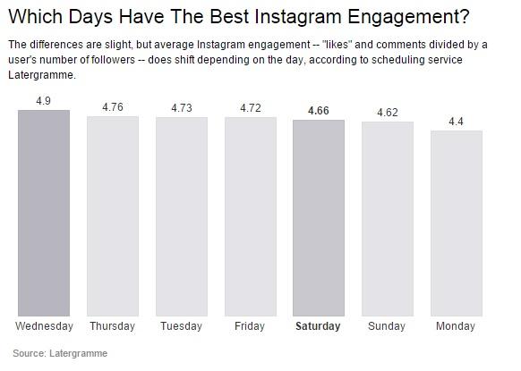 Wann ist die perfekte Zeit für Instagram?