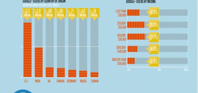 Infografik: Wer nutzt Google+?