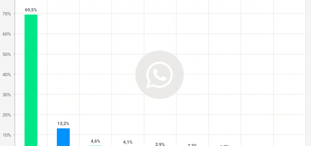 WhatsApp mit großem Abstand beliebtester Messenger