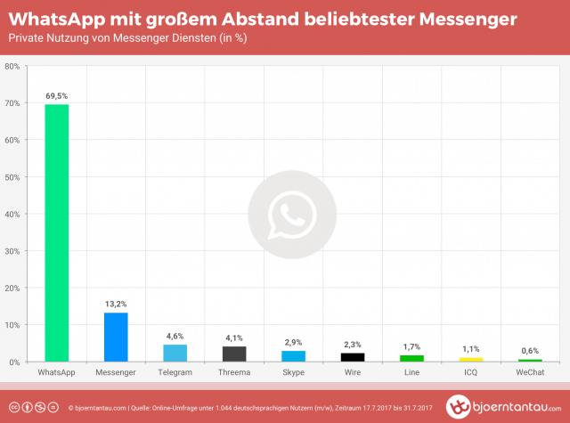 Beispiel Fallstudie über die Nutzung von Messengern in Deutschland