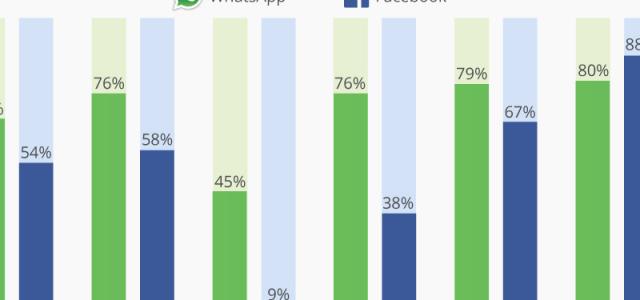 WhatsApp für Unternehmen: Große Chancen und echte Risiken