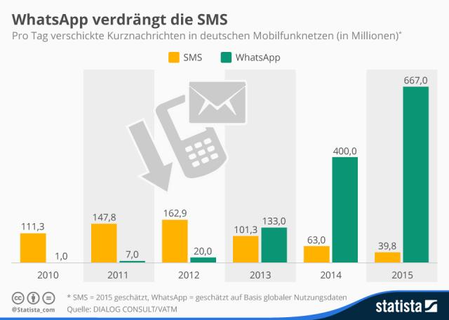 WhatsApp hat die SMS schon lange überholt