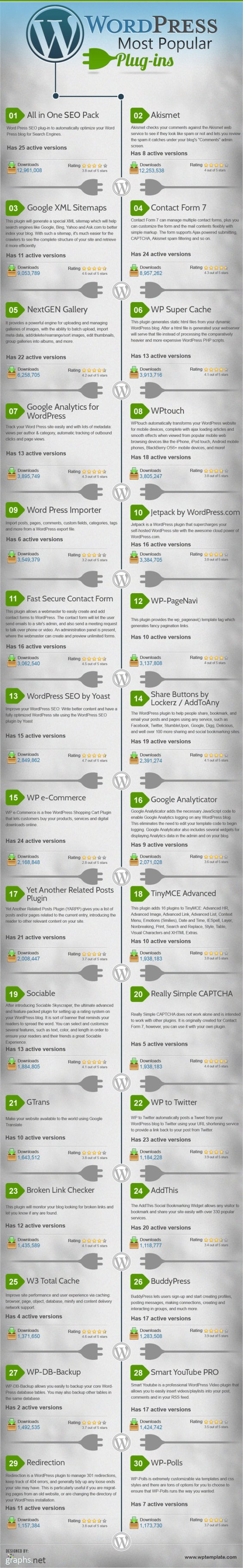 30 populäre WordPress-Plugins